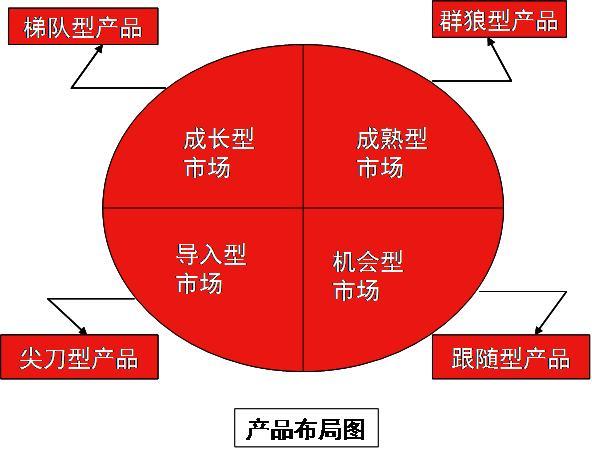 市场怎么做,如何有效进行区域市场布局