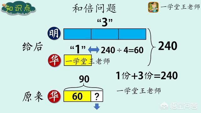 3日教育热点回顾:小学数学中解决问题的策略有哪些?