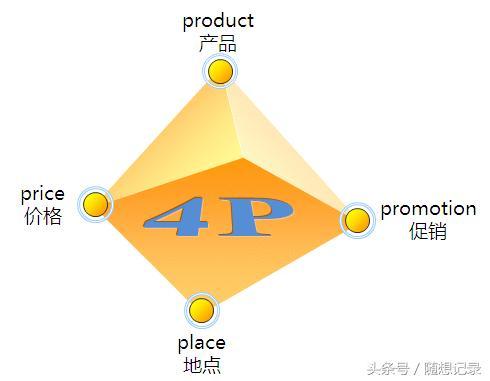 4p营销,史上最全的4P营销理论分析,营销人必备,职场神器!