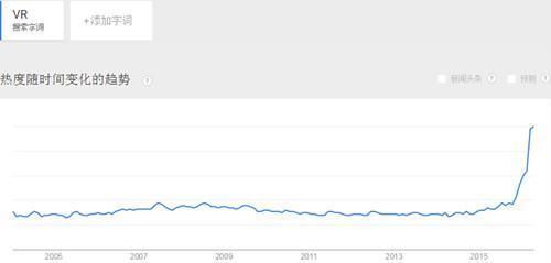 成人 vr,毕竟刚需 VR成人视频搜索热度成倍增长