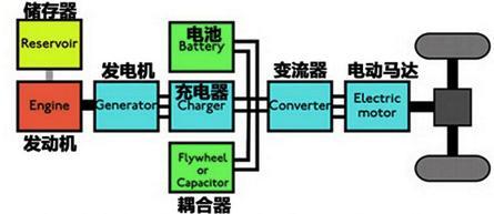 混合动力汽车有哪些,混合动力汽车,分为这几种