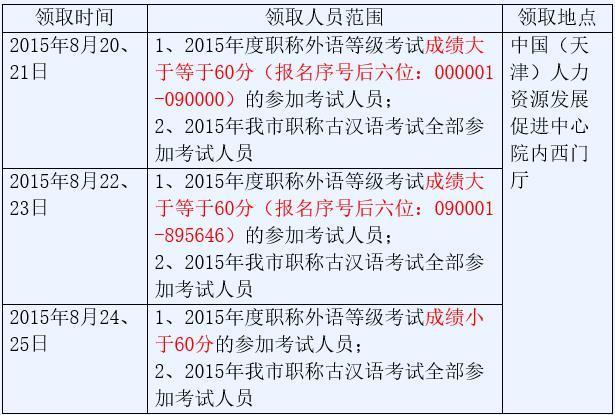 职称英语成绩查询时间,2015年天津职称英语成绩通知书领取通知