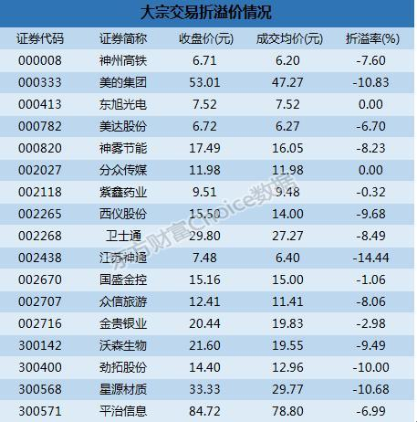 深市大宗解读:机构卖出4股  江苏神通14.44%折价成交