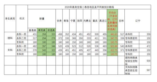 全国二卷有哪些省,2020年用高考Ⅱ卷的各地区分数线