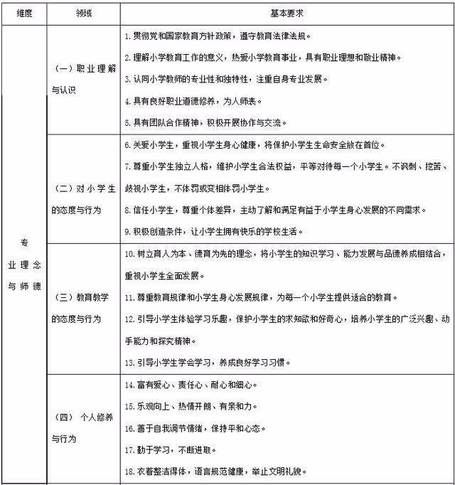 小学教育专业,小学教师专业标准(试行)全文