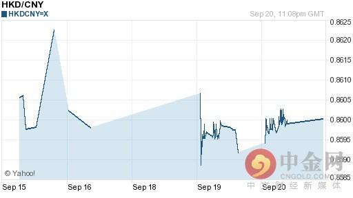 今日港币对人民币汇率走势图查询2016年09月21日