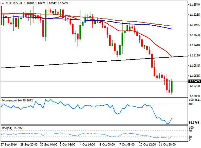 FXStreet:欧/美10月12日最新策略分析