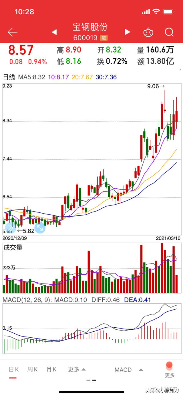 宝钢股份股票,钢铁股系列   涨涨涨的行业龙头——宝钢股份
