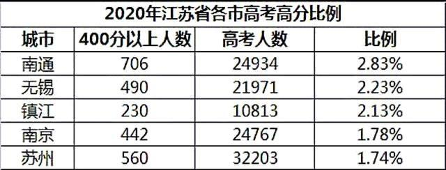 江苏省高考成绩查询,江苏省13市高考成绩排名:南通第一,苏北5市集体垫底