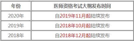 中医执业 助理医师成绩查询,2021年医师资格考试重要时间点