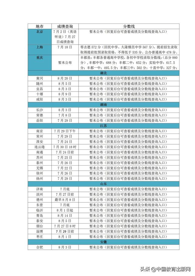 泸州中考成绩查询,2020年全国各地市中考成绩查询及分数线汇总(截至7月21日)