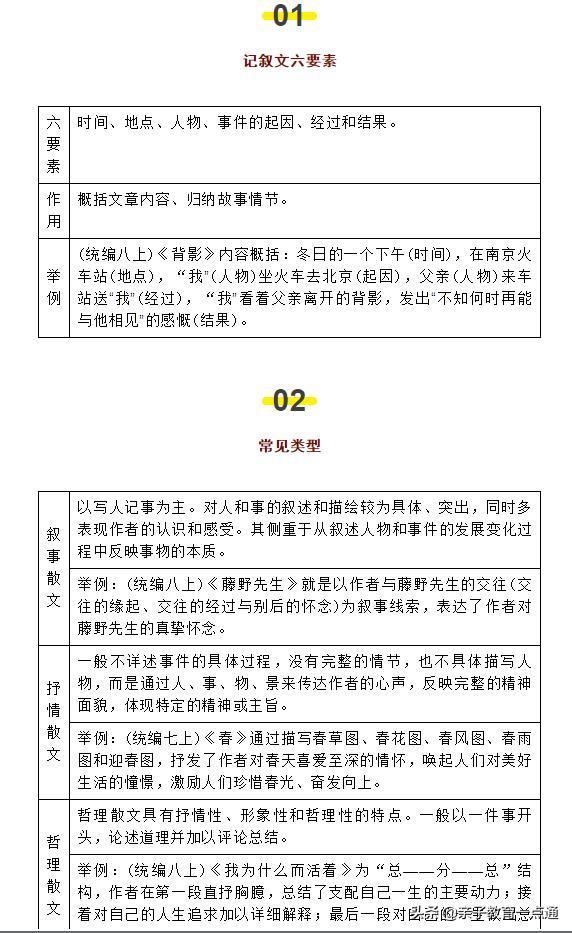 初中语文重点文体知识梳理(含中考语文高频考点分析与总结)