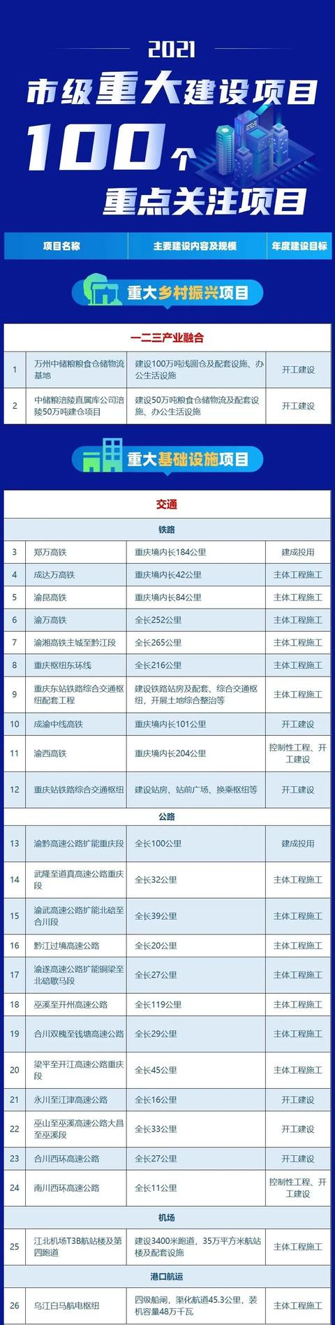 重庆投资,总投资约4349亿元,重庆这100个项目值得关注