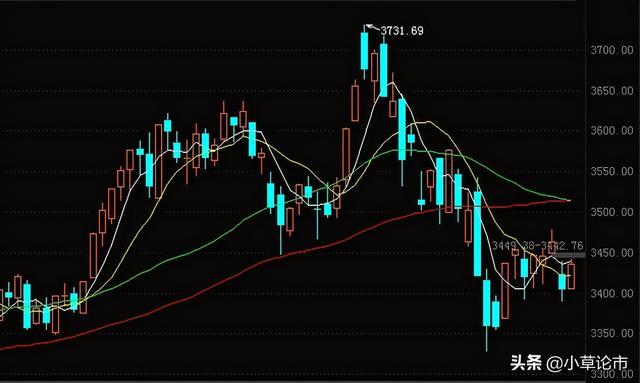 股票大盘应当归属于一个波动反跳的市场行情