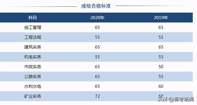 浙江学考成绩查询,浙江2020二建成绩查询时间及入口来了 成绩合格标准已公布