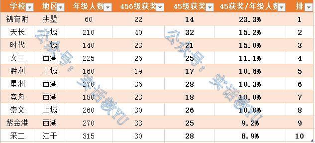 杭城小学奥数水平大PK 榜单中有你关注的学校吗?