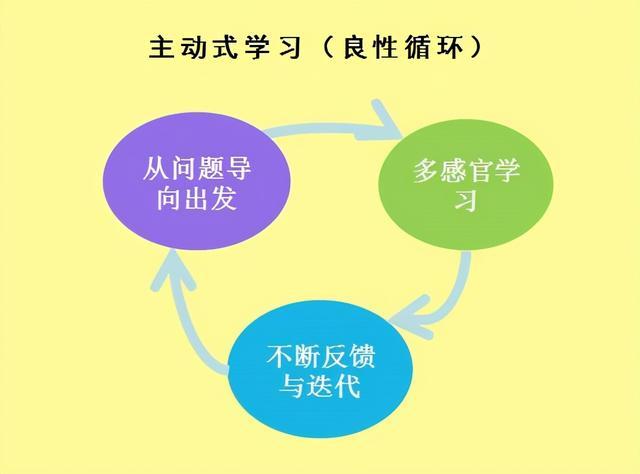 学法有哪些,五种学习方法,让你学习任何知识,都能够做到真正的掌握