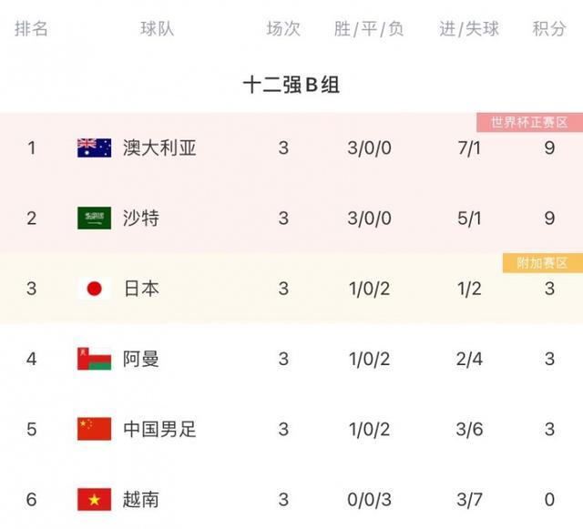 看扁国足!沙特媒体称国足是小组最弱队,赢下中国队将一骑绝尘 全球新闻风头榜 第2张