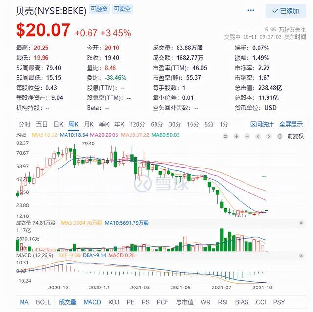 传贝壳找房上海研发部门全员优化,将补偿N+3 全球新闻风头榜 第1张