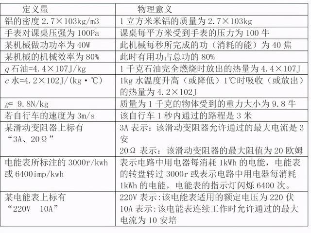 干货!初中物理三年基础知识大汇编,史上最全!(可打印)