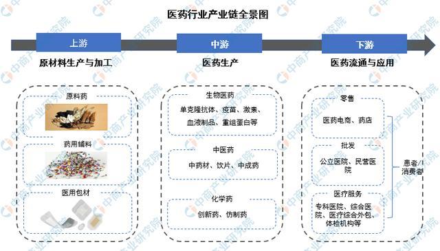 中国医药营销网,2021年中国医药行业市场前景及投资研究报告