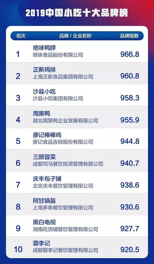 美食 品牌,2019中国小吃十大品牌揭晓,品类蓝海一触即发