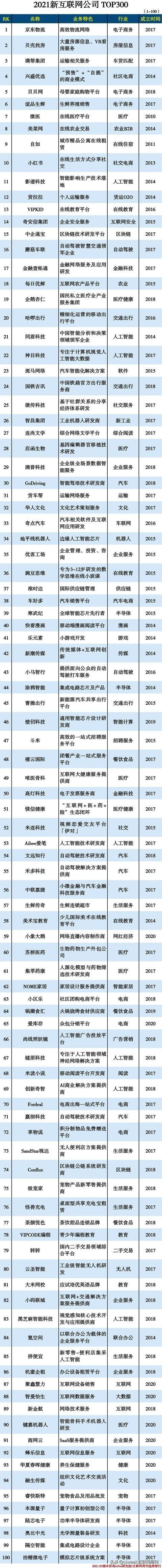 网络营销策划公司,2021新互联网公司 TOP300