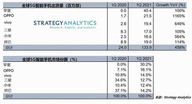 Strategy Analytics发布全世界5G智能化手机