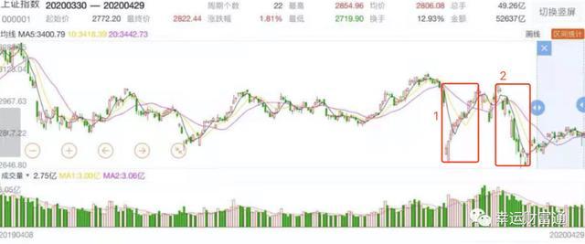 股票投资100招,「策略」提高股票交易胜率的绝招