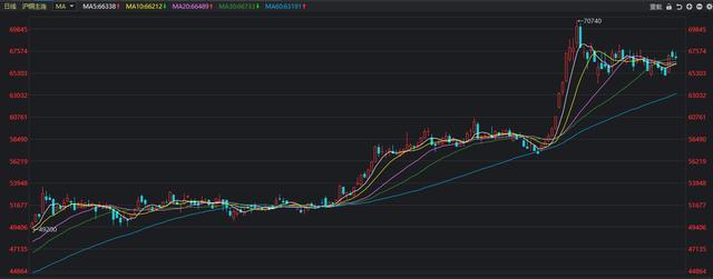 铜价格行情飙涨和什么有关系?