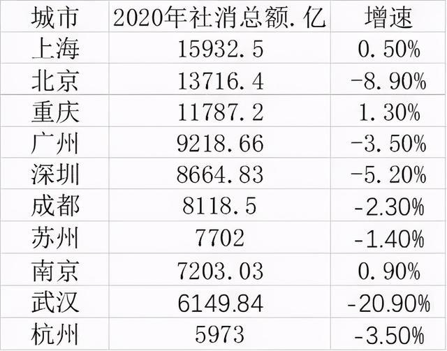 """2020年十大消费城市,重庆用""""吃""""冲进前三,人均第一"""