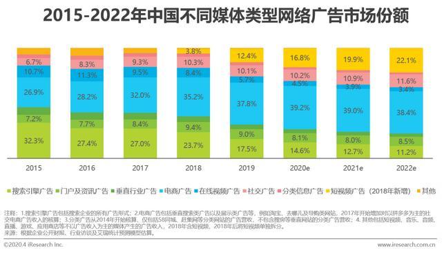 营销电子商务,2020年中国电商营销市场研究报告