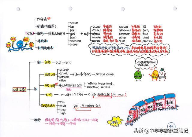 班主任:注意!初中英语核心是这75幅手写导图和100道经典易错题