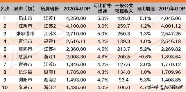 中国十大名县中,浙江省入选了2个,分别是慈溪市和义乌市