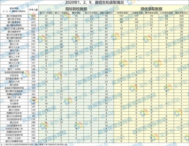 宁夏中考成绩查询,收藏!2020银川中考全数据