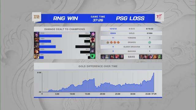 开门红!RNG1-0击败PSG豪取世界赛首胜 旮旯八冰岛挂续费成功 全球新闻风头榜 第2张