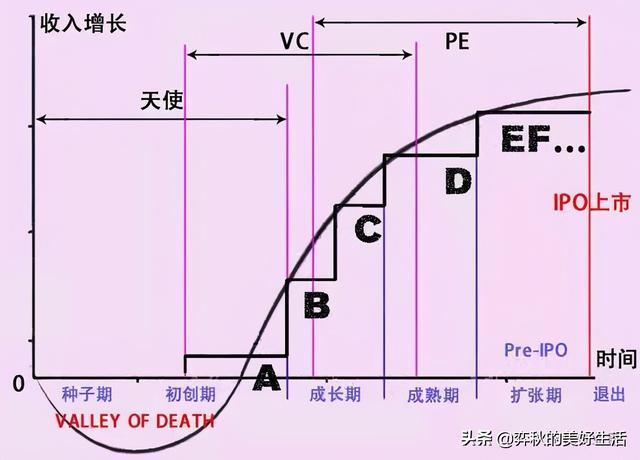"""pe投资,一图秒懂""""天使投资、VC、PE""""与""""A轮、B轮、C轮融资""""的关系"""