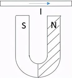 高中物理入门之十八:电磁场与带电粒子的运动A——知识点梳理