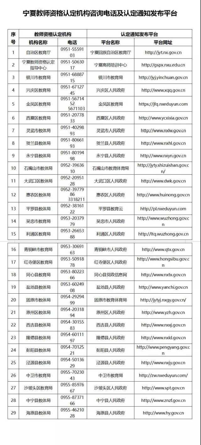 宁夏教师资格成绩查询,定了!6月7日开始网报,宁夏2020年上半年教师资格认定公告发布