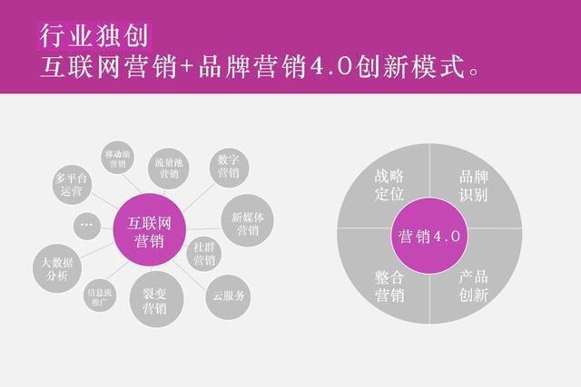 营销推广公司,国内十大广告公司排名,中国4a广告公司十强!