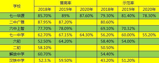 武汉小学排名,江岸区学校该怎么选?