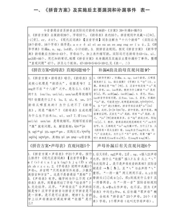 韵母有哪些字母,光明迅雷之1:推演证明《汉语拼音方案·韵母表》前生今世