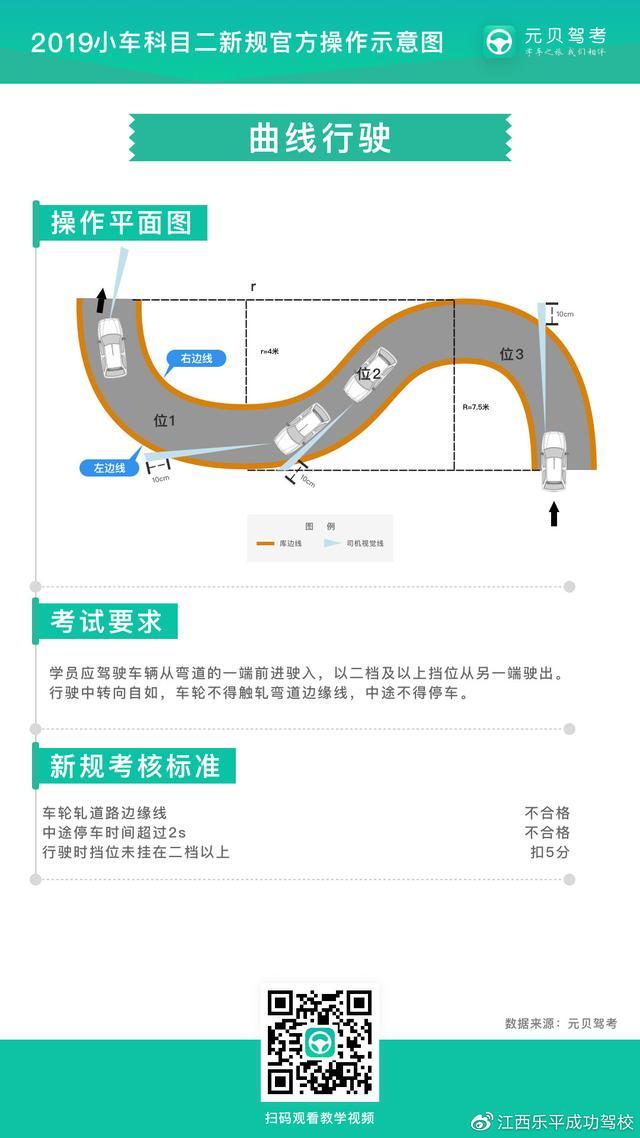 科目二s弯道技巧,科目二曲线行驶最简单的方法,不压线不丢分,新手必看