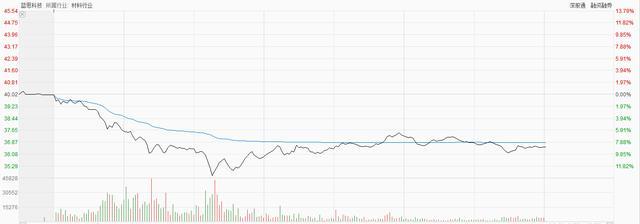 蓝思科技股票,股价大跌14%,蓝思科技:业绩很好,空头骗筹、行业内有人造谣
