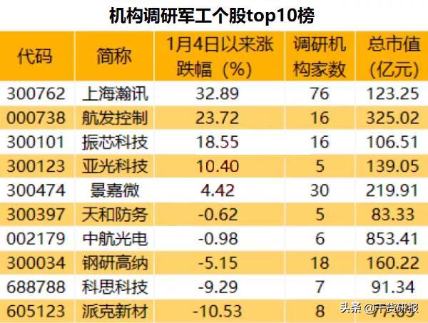 军工股票有哪些,收藏!机构调研军工个股TOP10榜单曝光
