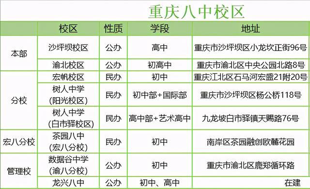 重庆八中各大校区盘点,看看有没有孩子心仪的学校
