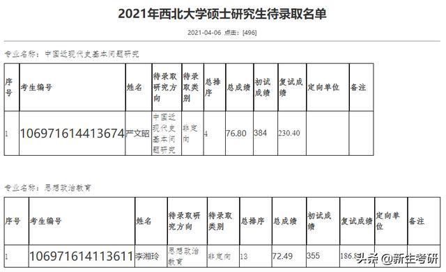 西安医学院成绩查询,陕西12所院校已公布拟录取名单