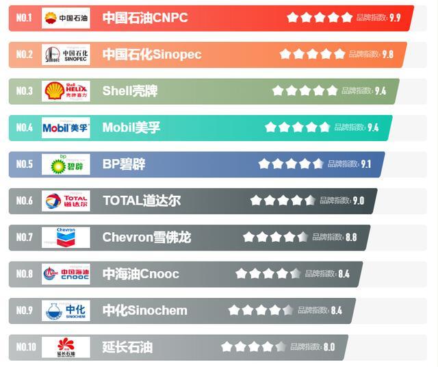 中石油CNPC(中国石油天然气集团有限责任公司)
