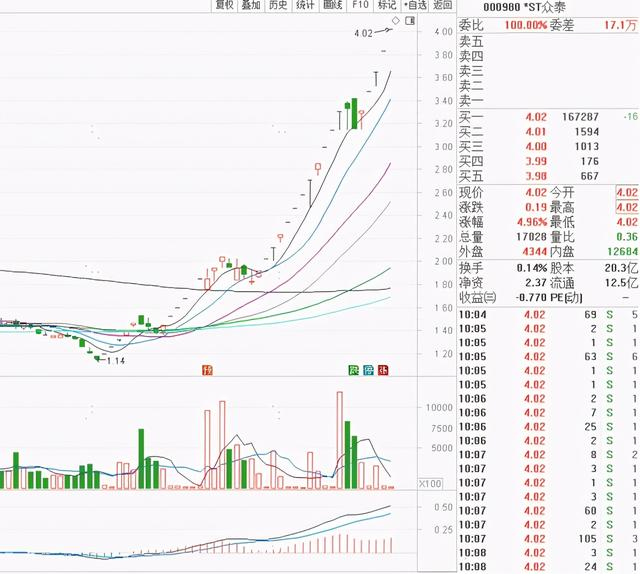 股票价格疯涨252%,40个买卖日拉出30个股票涨停