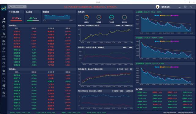炒股软件有哪些,完全适配uos国产linux的股票交易软件诞生
